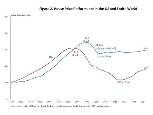 house_price_performance_graph_2